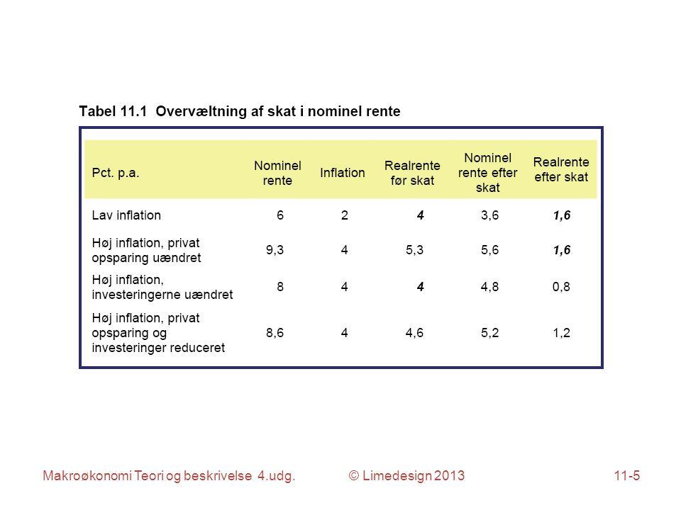 Makroøkonomi Teori og beskrivelse 4.udg. © Limedesign 201311-5