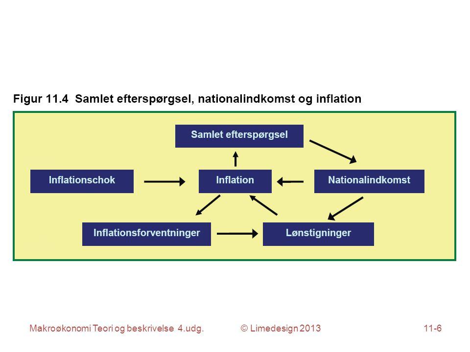 Makroøkonomi Teori og beskrivelse 4.udg. © Limedesign 201311-6