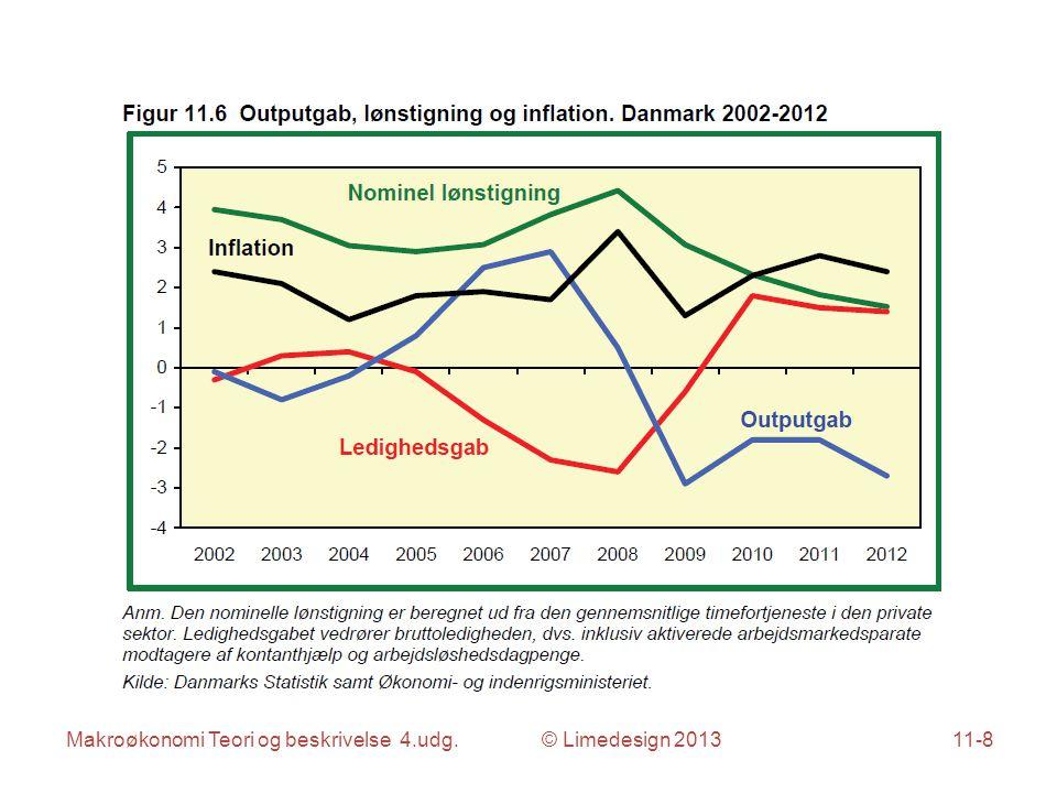 Makroøkonomi Teori og beskrivelse 4.udg. © Limedesign 201311-8