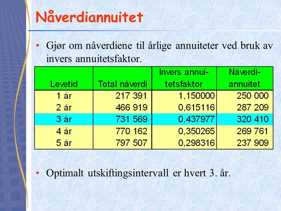 Nåverdiannuitet Gjør om nåverdiene til årlige annuiteter ved bruk av invers annuitetsfaktor. Optimalt utskiftingsintervall er hvert 3. år.