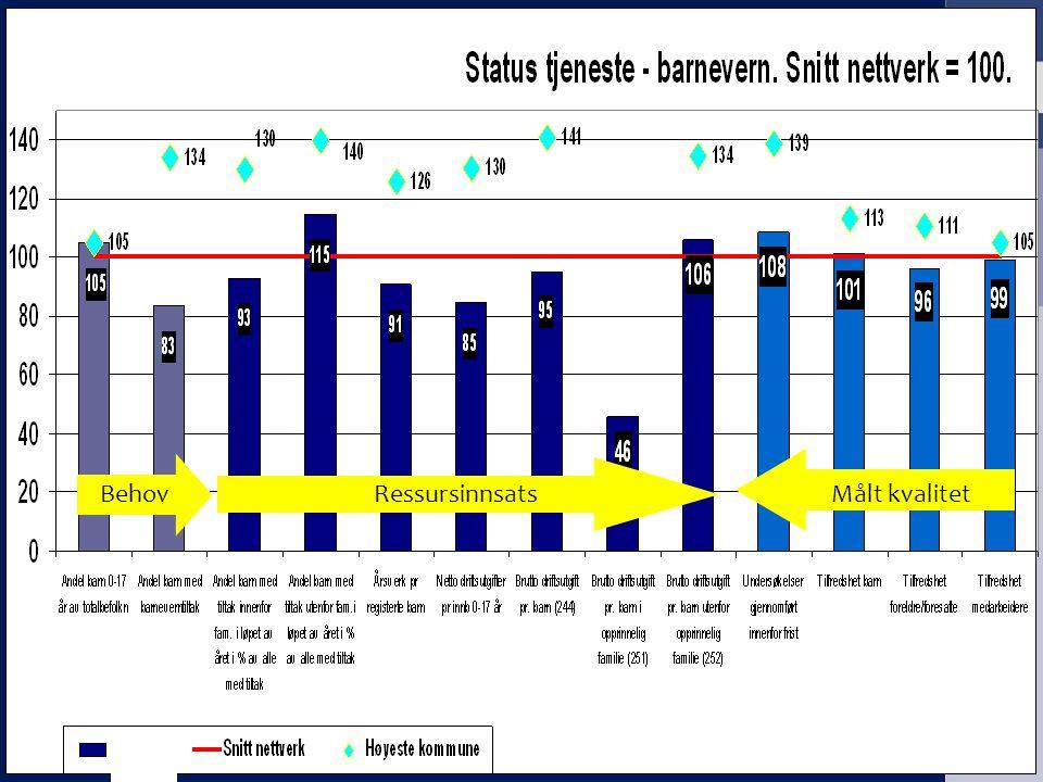 KS EffektiviseringsNettverkene Presentasjon | 2009 RessursinnsatsMålt kvalitetBehov