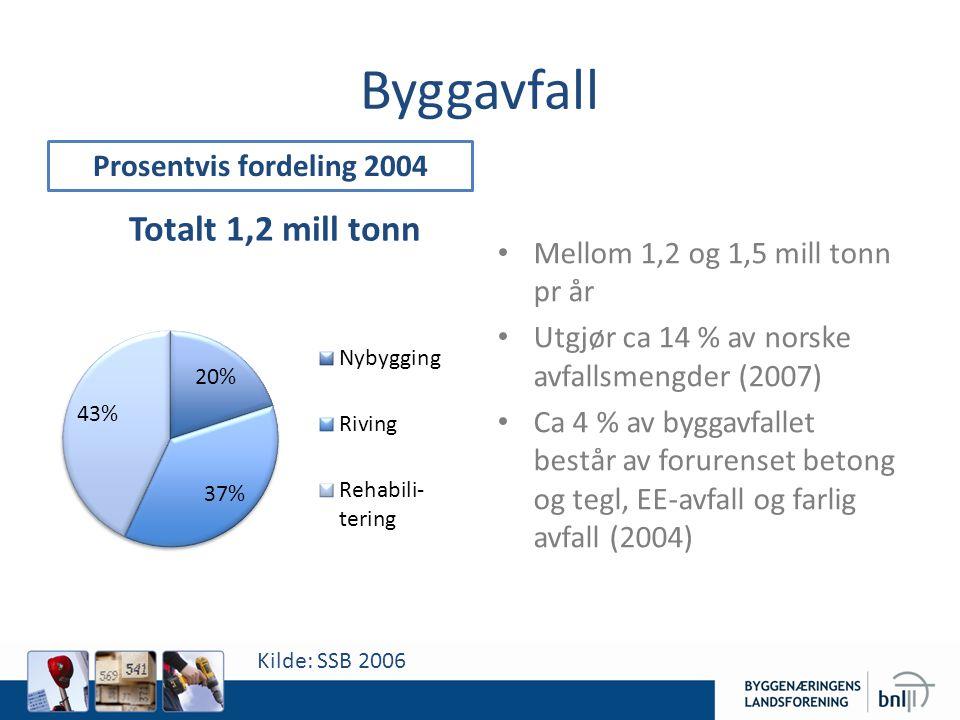 Byggavfall Mellom 1,2 og 1,5 mill tonn pr år Utgjør ca 14 % av norske avfallsmengder (2007) Ca 4 % av byggavfallet består av forurenset betong og tegl, EE-avfall og farlig avfall (2004) Prosentvis fordeling 2004 Kilde: SSB 2006