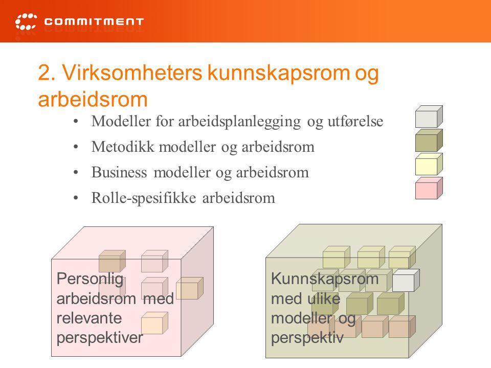2. Virksomheters kunnskapsrom og arbeidsrom Modeller for arbeidsplanlegging og utførelse Metodikk modeller og arbeidsrom Business modeller og arbeidsr