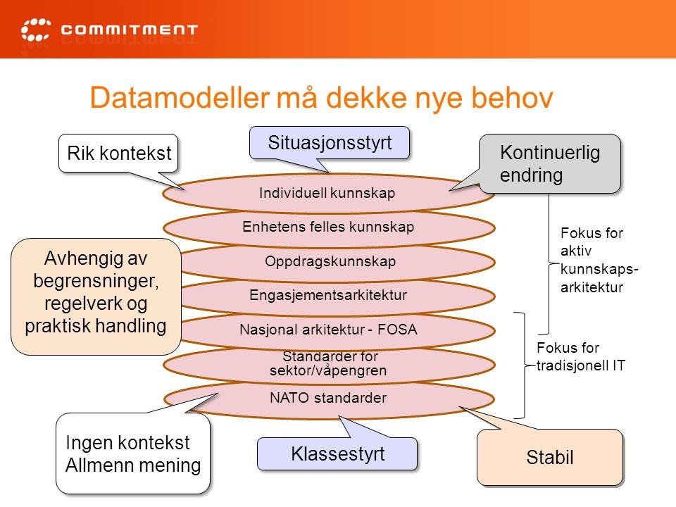 Datamodeller må dekke nye behov NATO standarder Standarder for sektor/våpengren Nasjonal arkitektur - FOSA Engasjementsarkitektur Oppdragskunnskap Enh