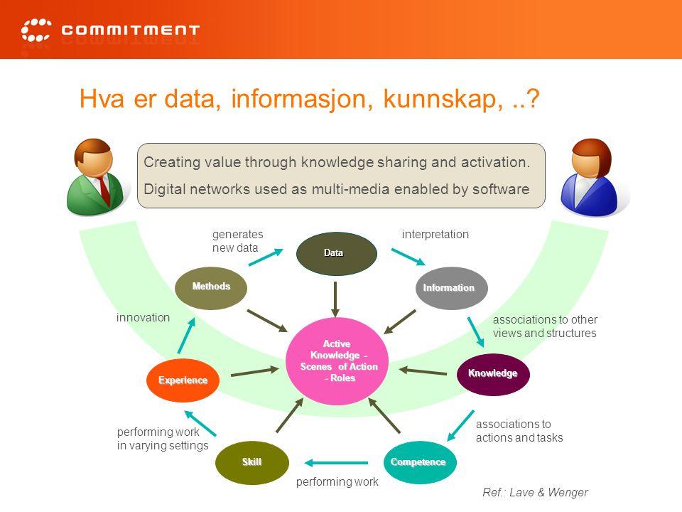 Hva er data, informasjon, kunnskap,..? Competence Experience Data Knowledge Skill Information Methods Active Knowledge - Scenes of Action - Roles inte