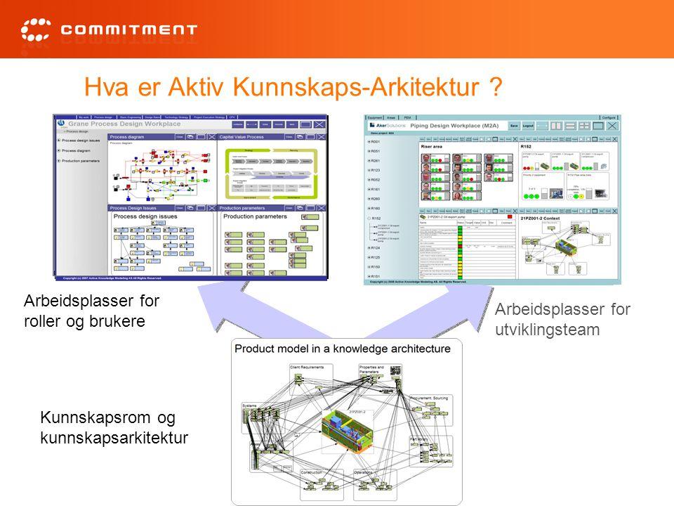 Hva er Aktiv Kunnskaps-Arkitektur ? Kunnskapsrom og kunnskapsarkitektur Arbeidsplasser for roller og brukere Arbeidsplasser for utviklingsteam