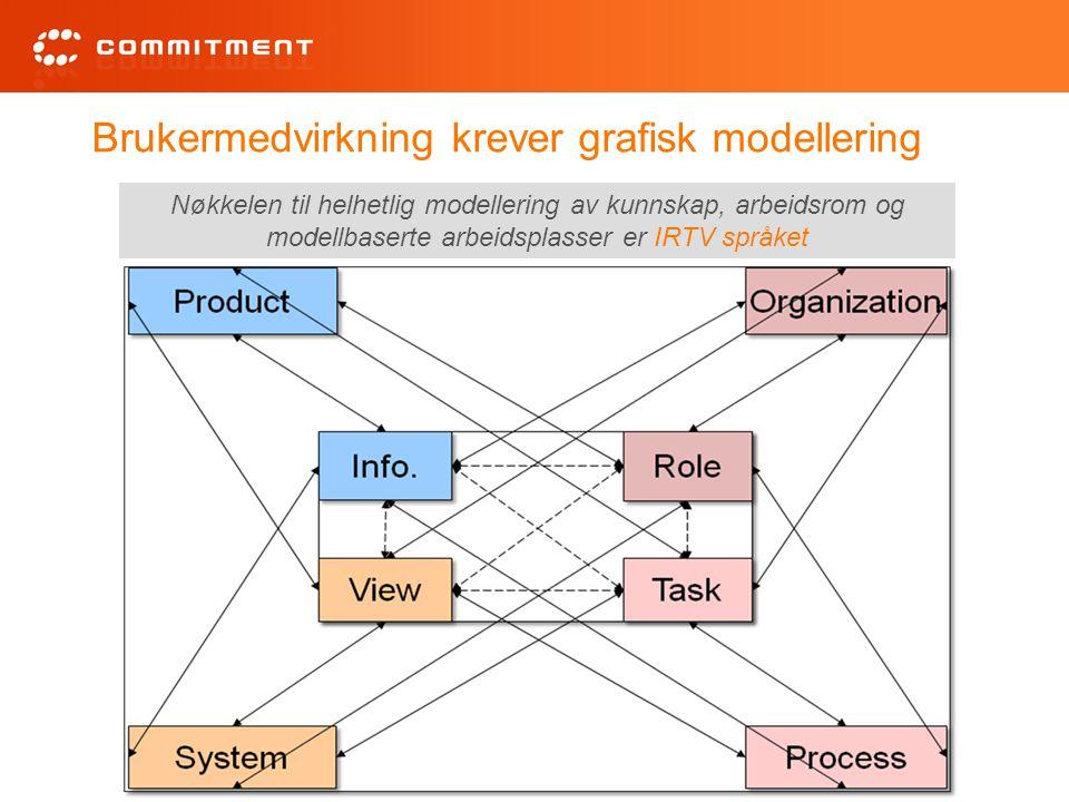 Brukermedvirkning krever grafisk modellering Nøkkelen til helhetlig modellering av kunnskap, arbeidsrom og modellbaserte arbeidsplasser er IRTV språke