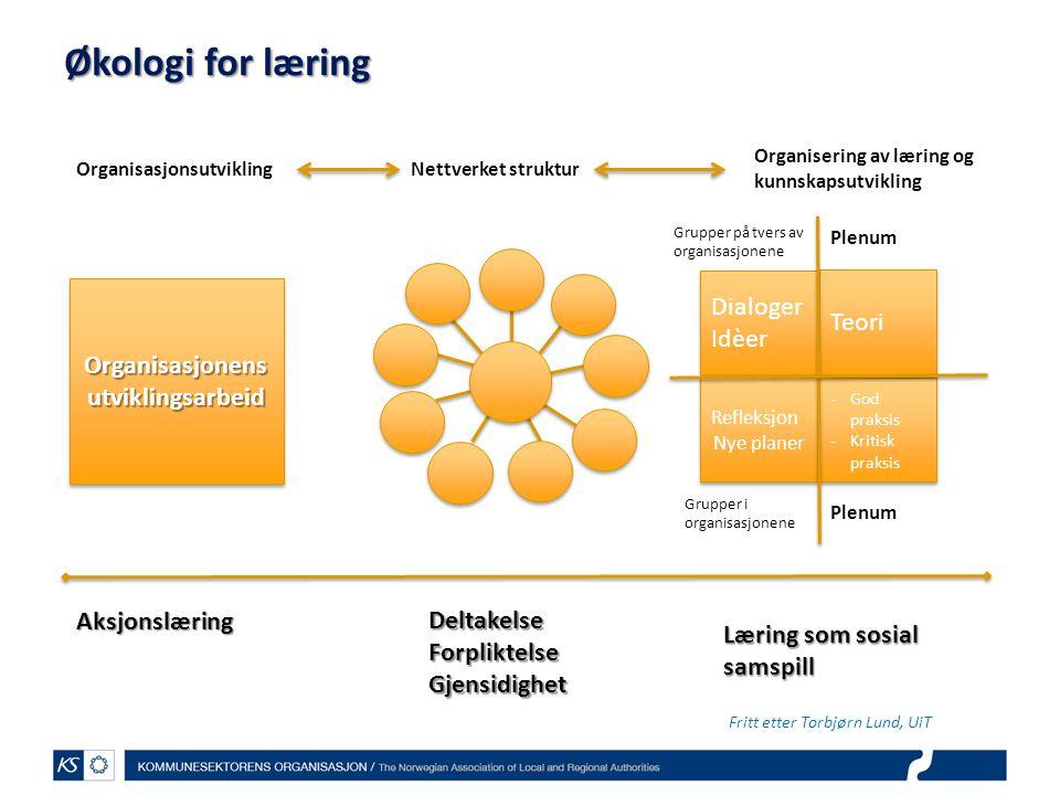 Økologi for læring Organisasjonens utviklingsarbeid Dialoger Idèer Dialoger Idèer Refleksjon Nye planer Refleksjon Nye planer -God praksis -Kritisk pr
