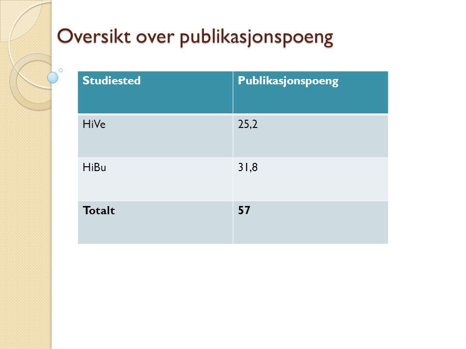 Oversikt over publikasjonspoeng Oversikt over publikasjonspoeng StudiestedPublikasjonspoeng HiVe25,2 HiBu31,8 Totalt57