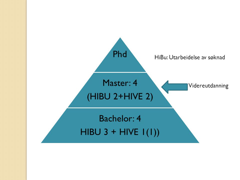 Phd Master: 4 (HIBU 2+HIVE 2) Bachelor: 4 HIBU 3 + HIVE 1(1)) HiBu: Utarbeidelse av søknad Videreutdanning