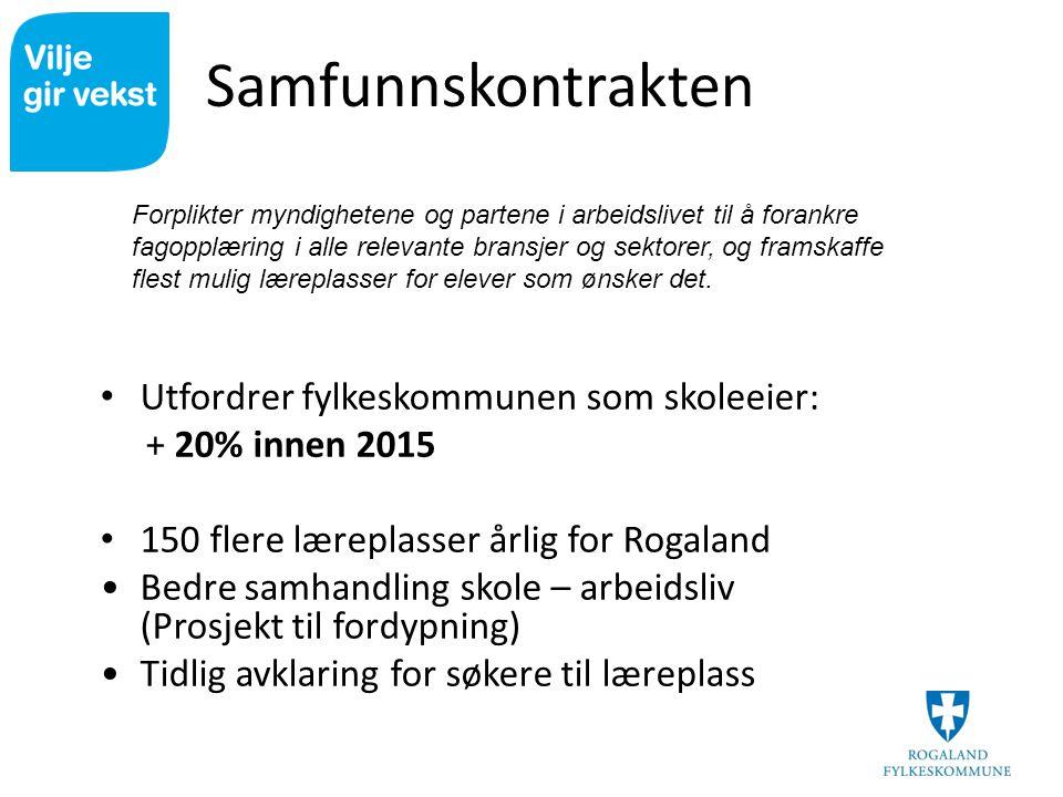 Samfunnskontrakten Utfordrer fylkeskommunen som skoleeier: + 20% innen 2015 150 flere læreplasser årlig for Rogaland Bedre samhandling skole – arbeids