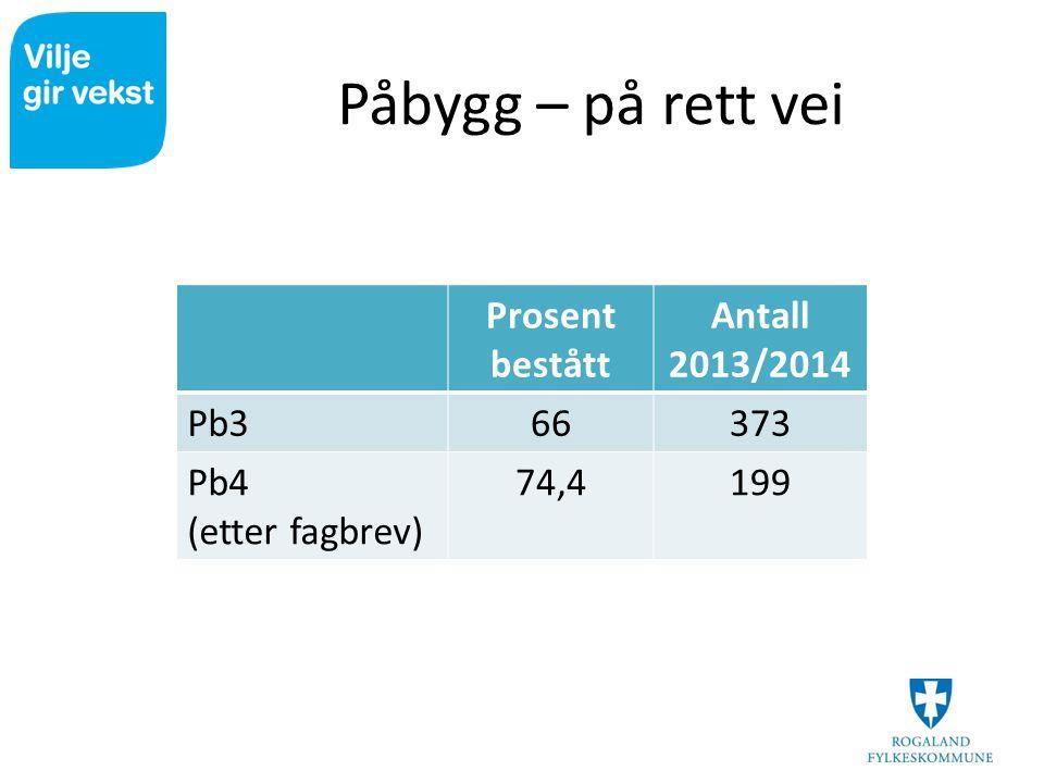 Påbygg – på rett vei Prosent bestått Antall 2013/2014 Pb366373 Pb4 (etter fagbrev) 74,4199