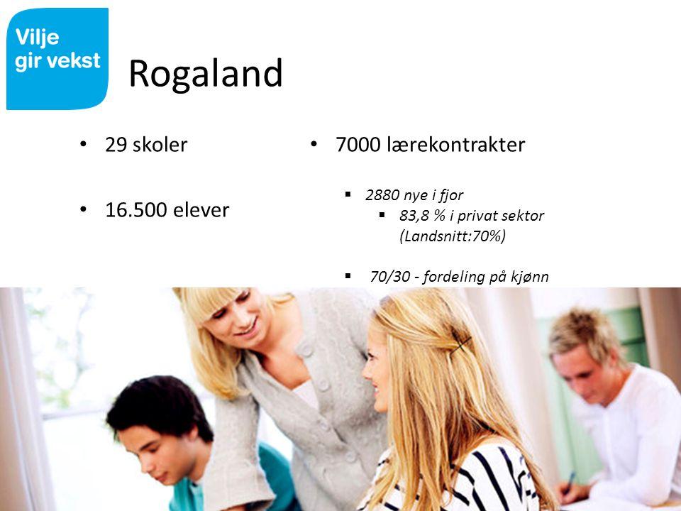 Rogaland 29 skoler 16.500 elever 7000 lærekontrakter  2880 nye i fjor  83,8 % i privat sektor (Landsnitt:70%)  70/30 - fordeling på kjønn