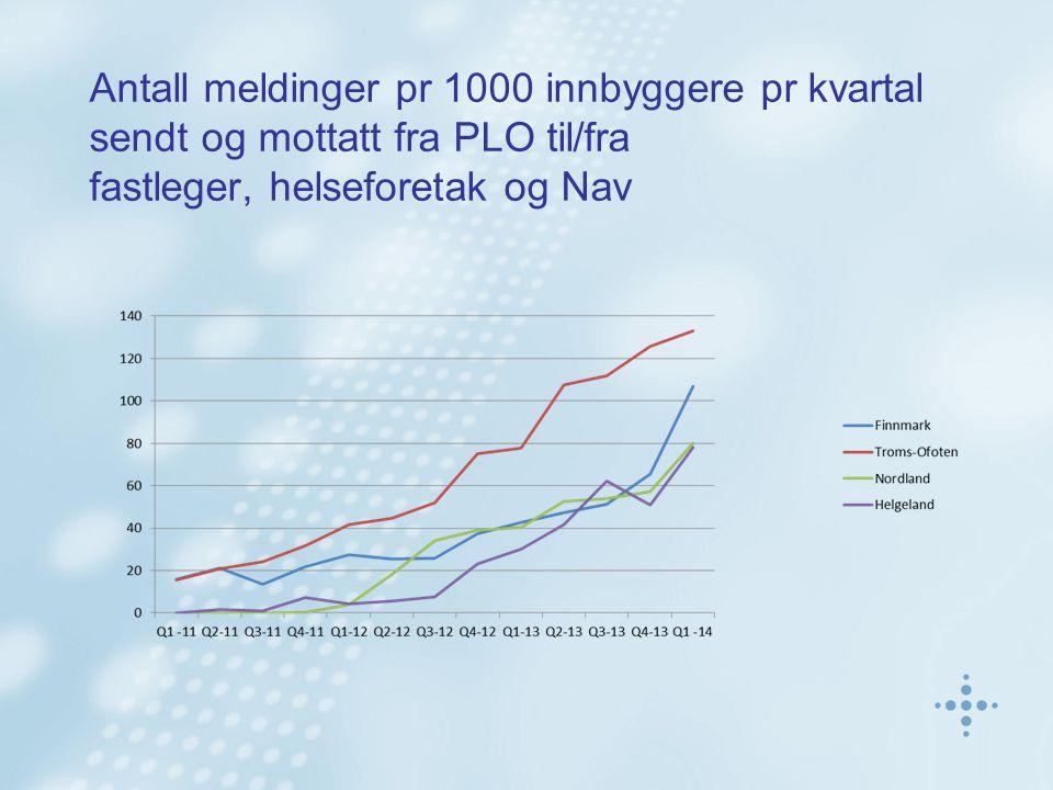 Antall meldinger pr 1000 innbyggere pr kvartal sendt og mottatt fra PLO til/fra fastleger, helseforetak og Nav