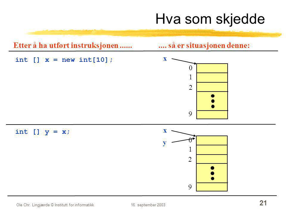 Ole Chr. Lingjærde © Institutt for informatikk16. september 2003 21 Hva som skjedde int [] x = new int[10]; int [] y = x; 0 1 2 9 x 0 1 2 9 x y Etter