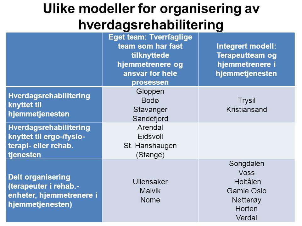 Fürst og Høverstad ANS Ulike modeller for organisering av hverdagsrehabilitering Eget team: Tverrfaglige team som har fast tilknyttede hjemmetrenere o