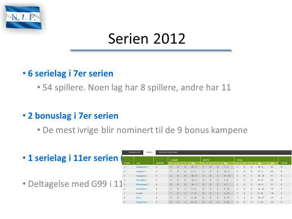 Serien 2012 6 serielag i 7er serien 54 spillere. Noen lag har 8 spillere, andre har 11 2 bonuslag i 7er serien De mest ivrige blir nominert til de 9 b