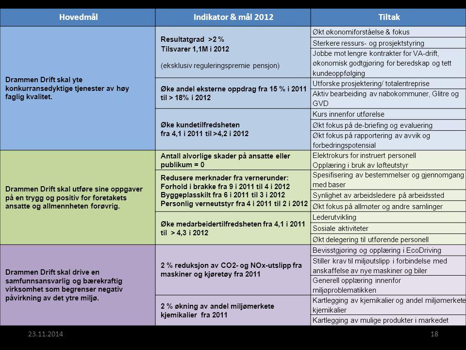 23.11.201418 HovedmålIndikator & mål 2012Tiltak Drammen Drift skal yte konkurransedyktige tjenester av høy faglig kvalitet. Resultatgrad >2 % Tilsvare