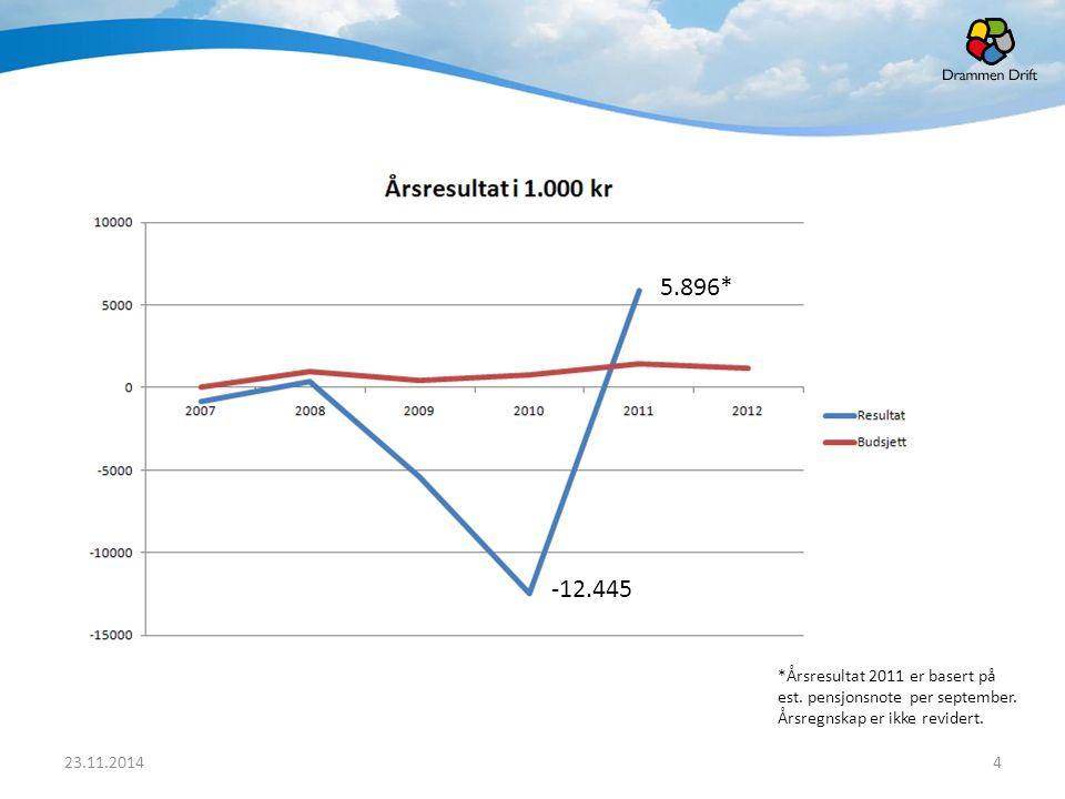 4 *Årsresultat 2011 er basert på est. pensjonsnote per september. Årsregnskap er ikke revidert. 5.896* -12.445