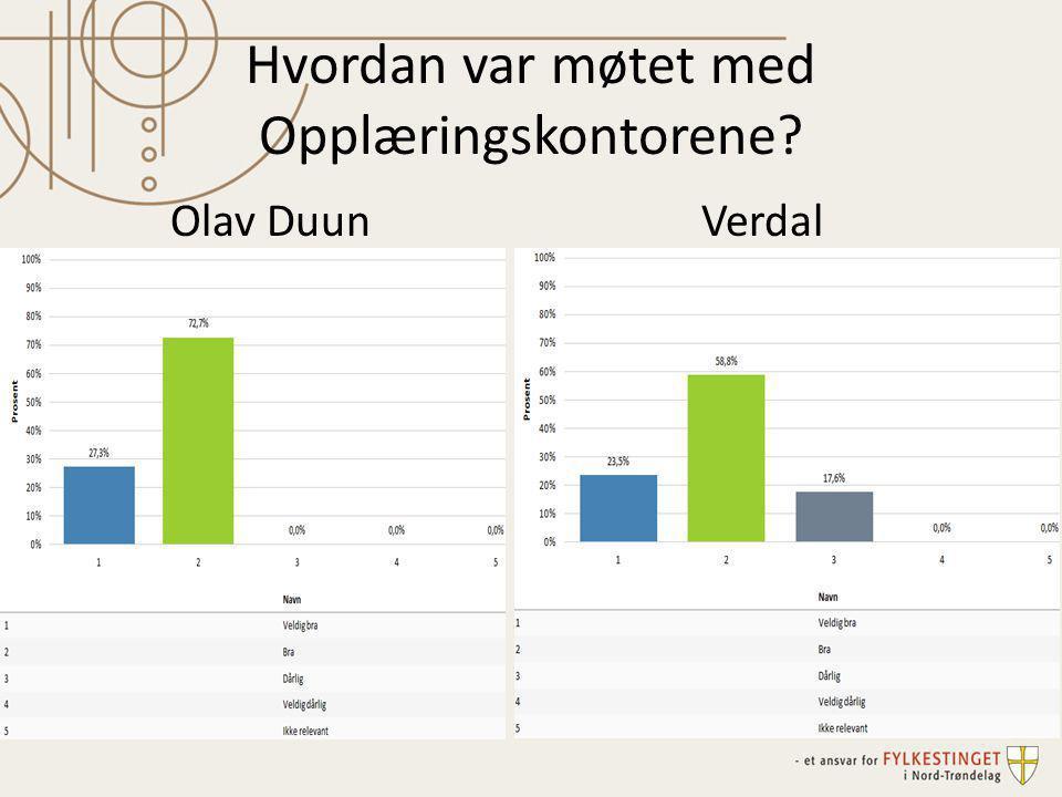 Hvordan var møtet med Opplæringskontorene? Olav DuunVerdal