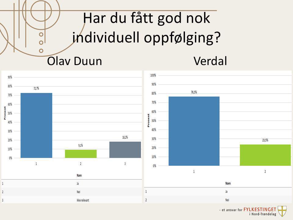 Har du fått god nok individuell oppfølging? Olav DuunVerdal
