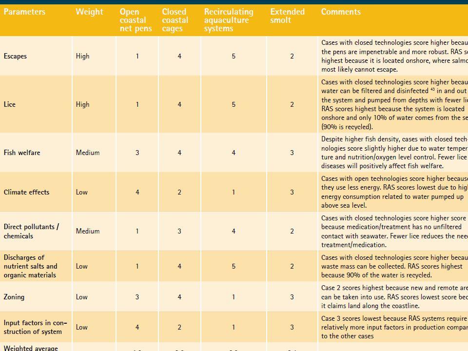 Forskning.no jan 2013: Tre av fire oppdrettslakser som rømmer, stikker på grunn av utstyrsfeil eller menneskelig svikt. To av tre rømmingstilfeller sk