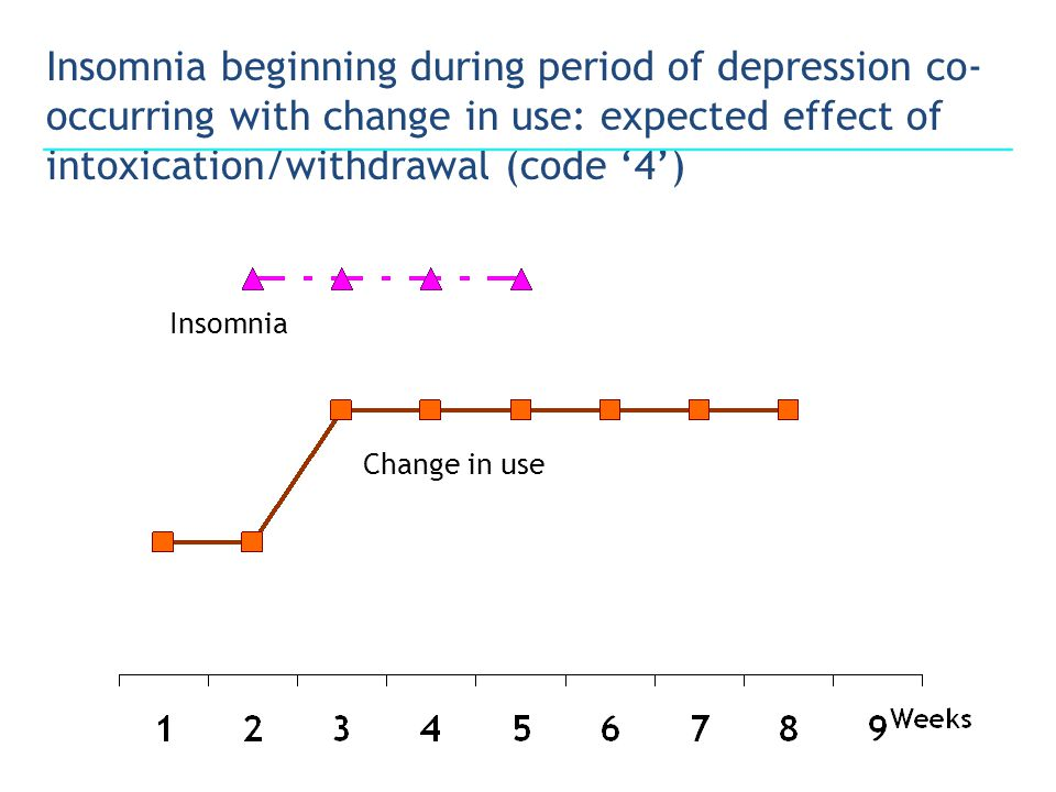 Insomnia beginning during period of depression co- occurring with change in use: expected effect of intoxication/withdrawal (code '4') Insomnia Change