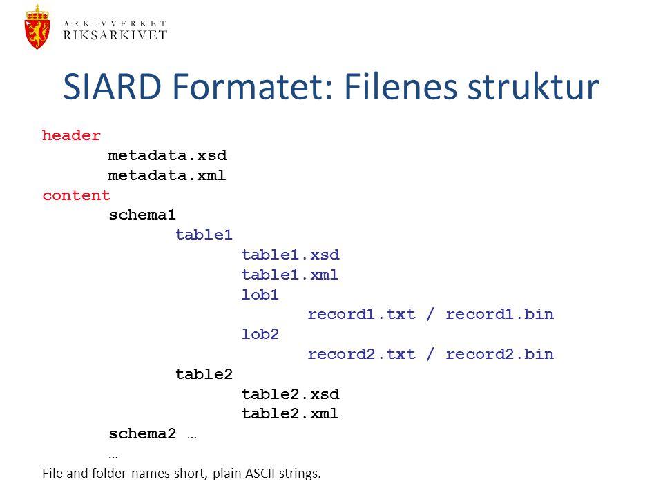 SIARD Formatet: Filenes struktur header metadata.xsd metadata.xml content schema1 table1 table1.xsd table1.xml lob1 record1.txt / record1.bin lob2 rec