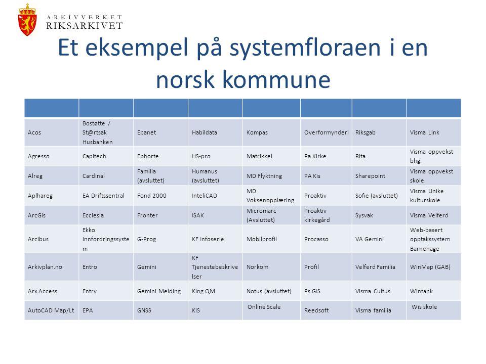 Et eksempel på systemfloraen i en norsk kommune Acos Bostøtte / St@rtsak Husbanken EpanetHabildataKompasOverformynderiRiksgabVisma Link AgressoCapitec
