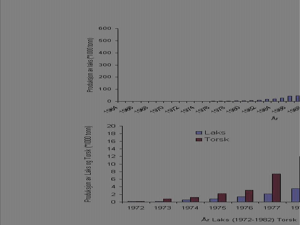 Den økende produksjonen av torsk gjenspeiler seg i de rapporterte sykdomsproblemene hos marin fisk.