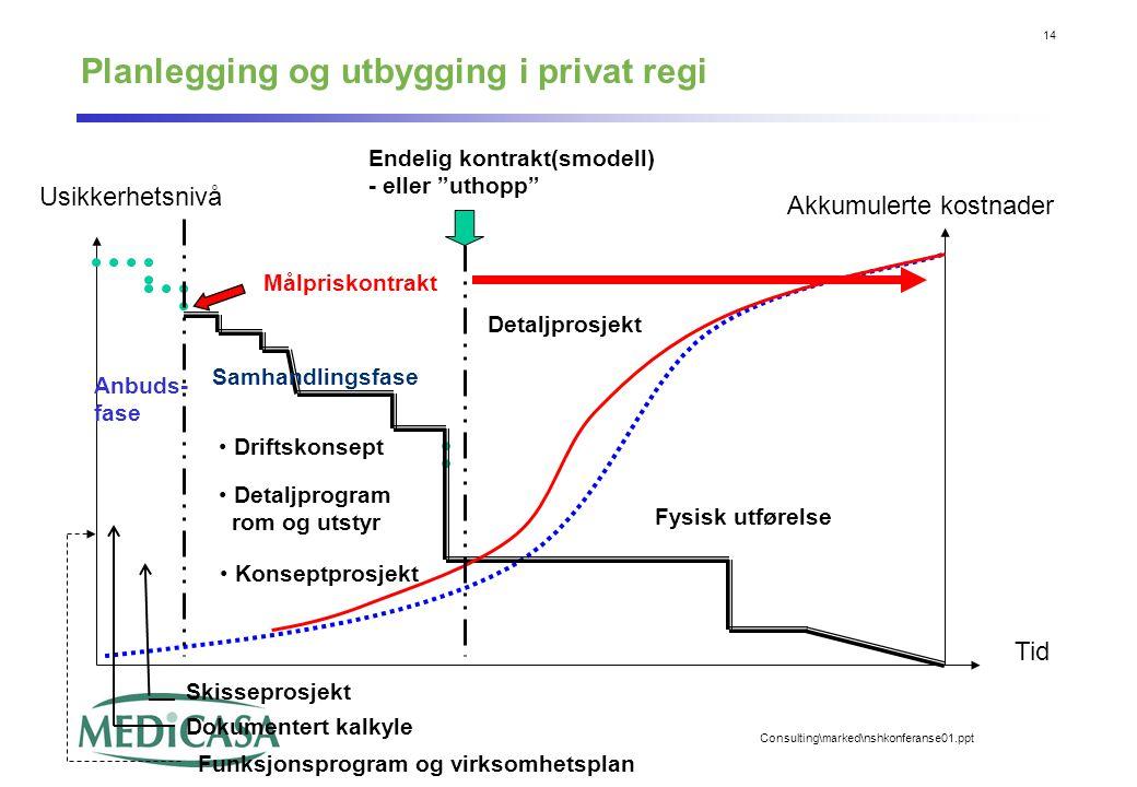 14 Consulting\marked\nshkonferanse01.ppt Planlegging og utbygging i privat regi Tid Usikkerhetsnivå Akkumulerte kostnader Målpriskontrakt Samhandlings