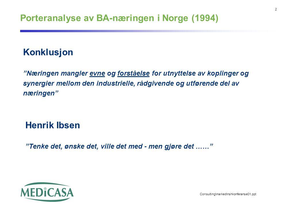2 Consulting\marked\nshkonferanse01.ppt Porteranalyse av BA-næringen i Norge (1994) Konklusjon Næringen mangler evne og forståelse for utnyttelse av koplinger og synergier mellom den industrielle, rådgivende og utførende del av næringen Henrik Ibsen Tenke det, ønske det, ville det med - men gjøre det ……