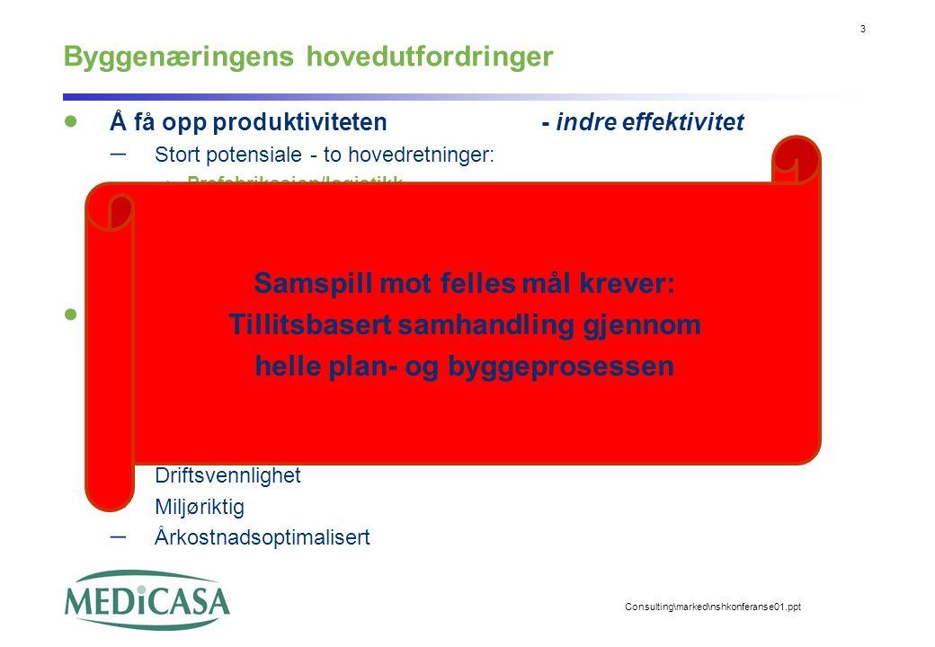 3 Consulting\marked\nshkonferanse01.ppt Byggenæringens hovedutfordringer  Å få opp produktiviteten- indre effektivitet  Stort potensiale - to hovedr