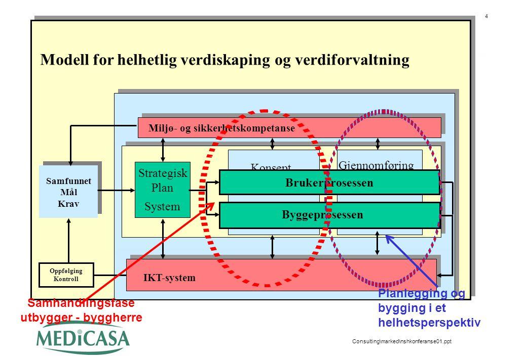 4 Consulting\marked\nshkonferanse01.ppt Samfunnet Mål Krav Samfunnet Mål Krav IKT-system Strategisk Plan System Konsept Gjennomføring Oppfølging Kontr
