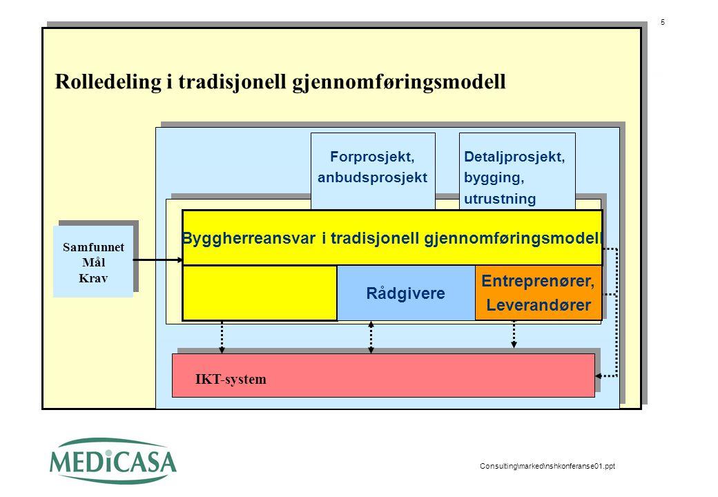 5 Consulting\marked\nshkonferanse01.ppt Samfunnet Mål Krav Samfunnet Mål Krav IKT-system Strategisk Plan System Brukerprosessen Byggeprosessen Rollede