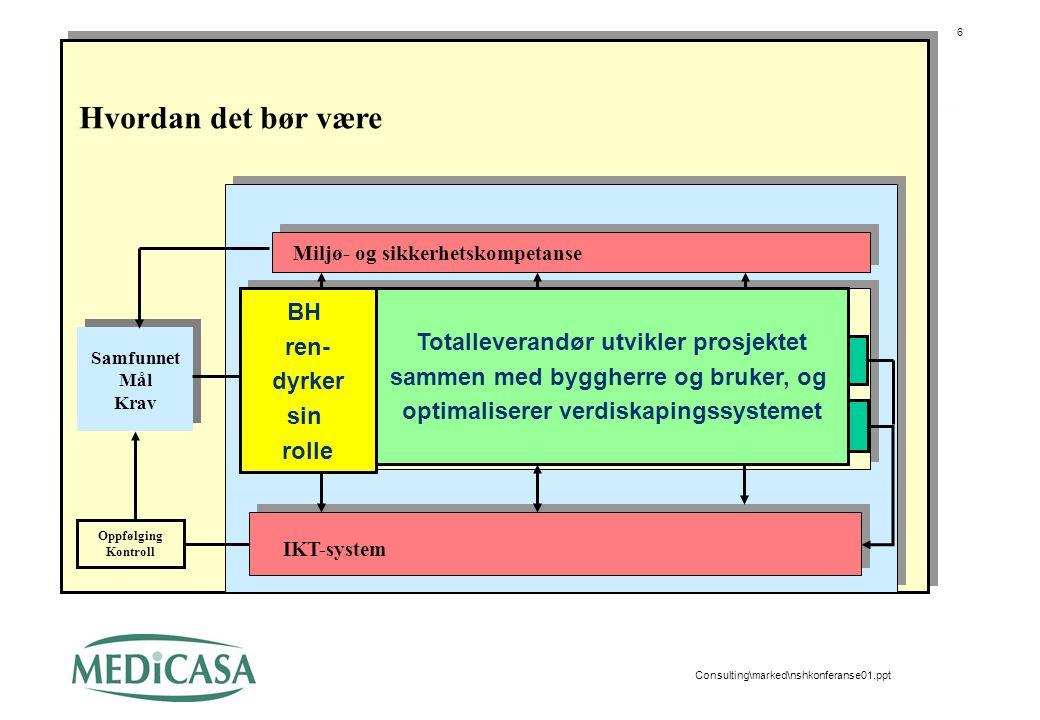 6 Consulting\marked\nshkonferanse01.ppt Samfunnet Mål Krav Samfunnet Mål Krav IKT-system Strategisk Plan System Konsept Gjennomføring Oppfølging Kontr