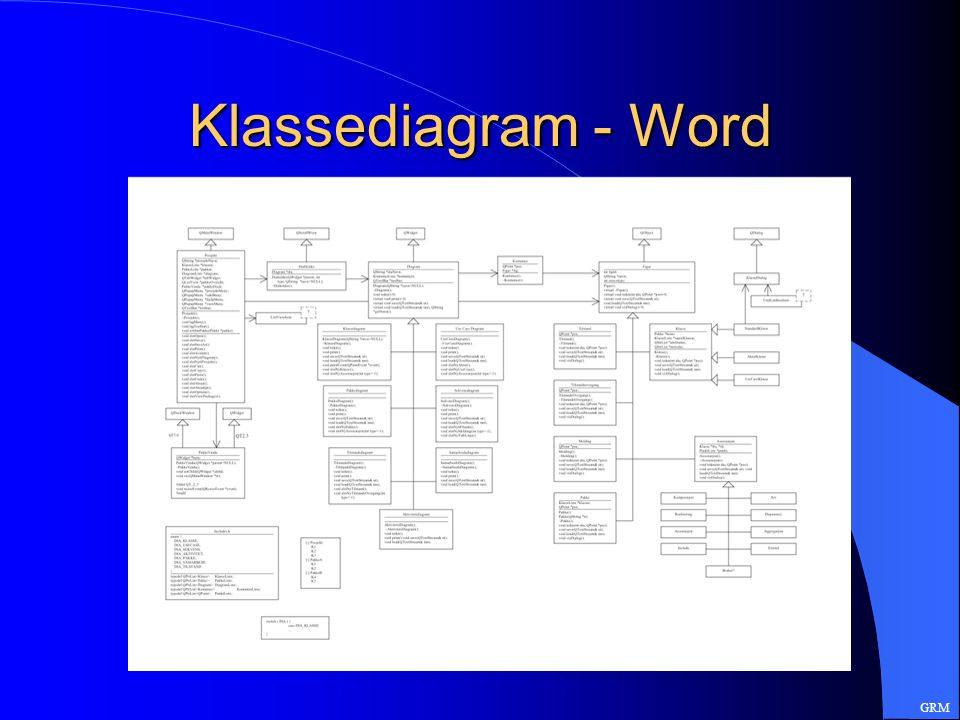 Klassediagram - Word GRM