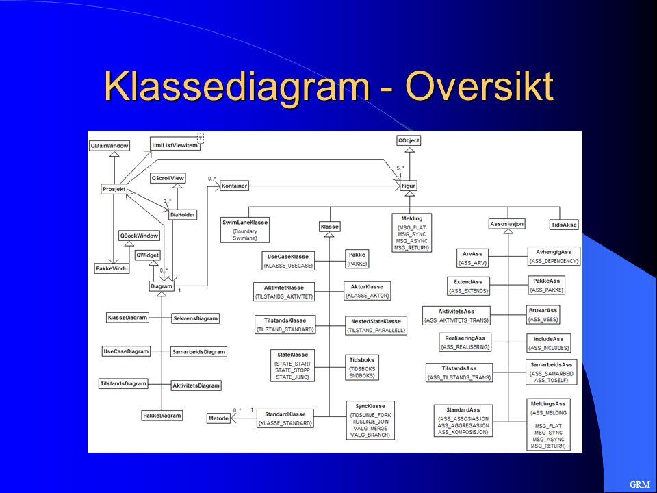 Klassediagram - Oversikt GRM