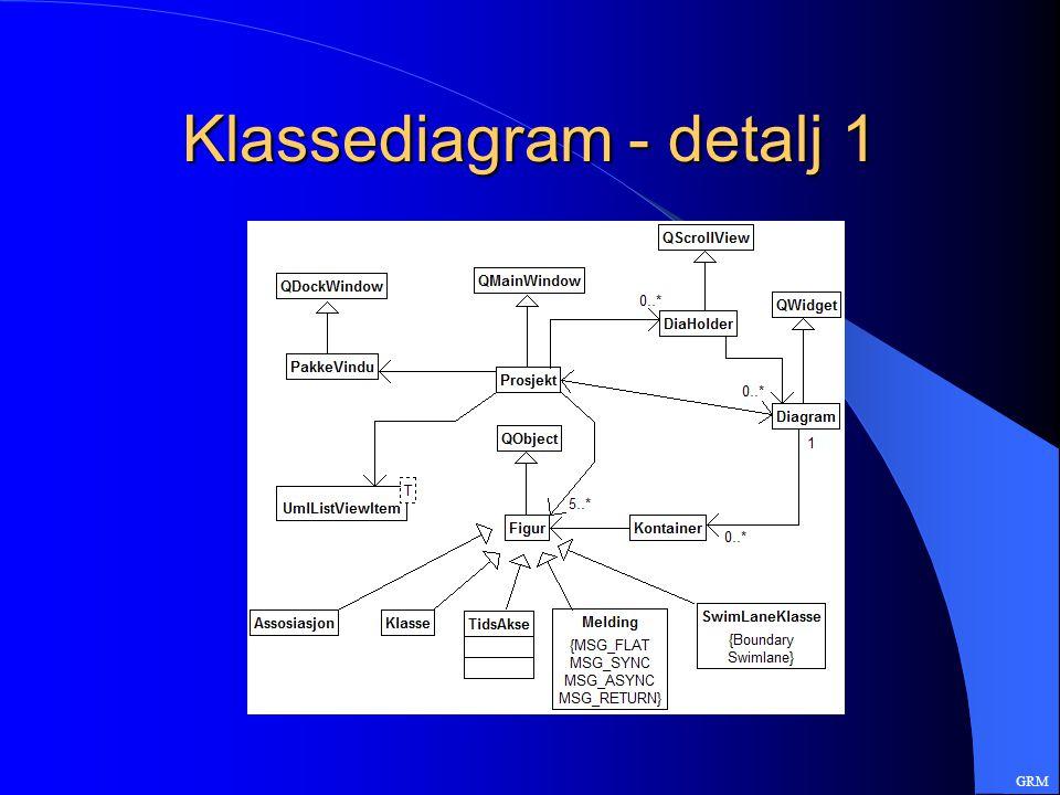 Klassediagram - detalj 1 GRM