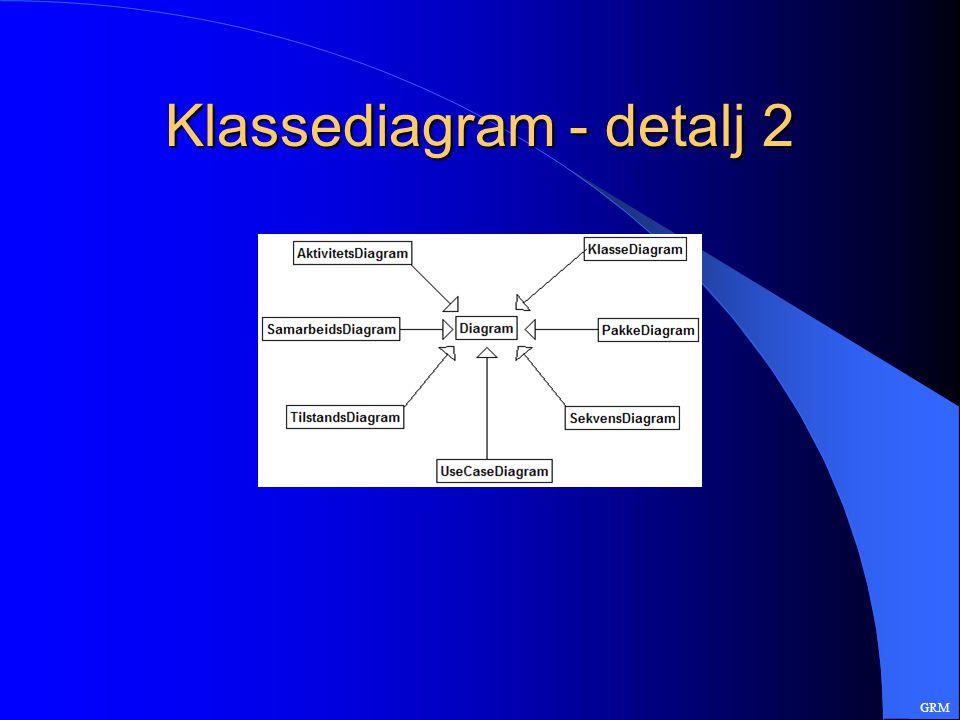 Klassediagram - detalj 2 GRM