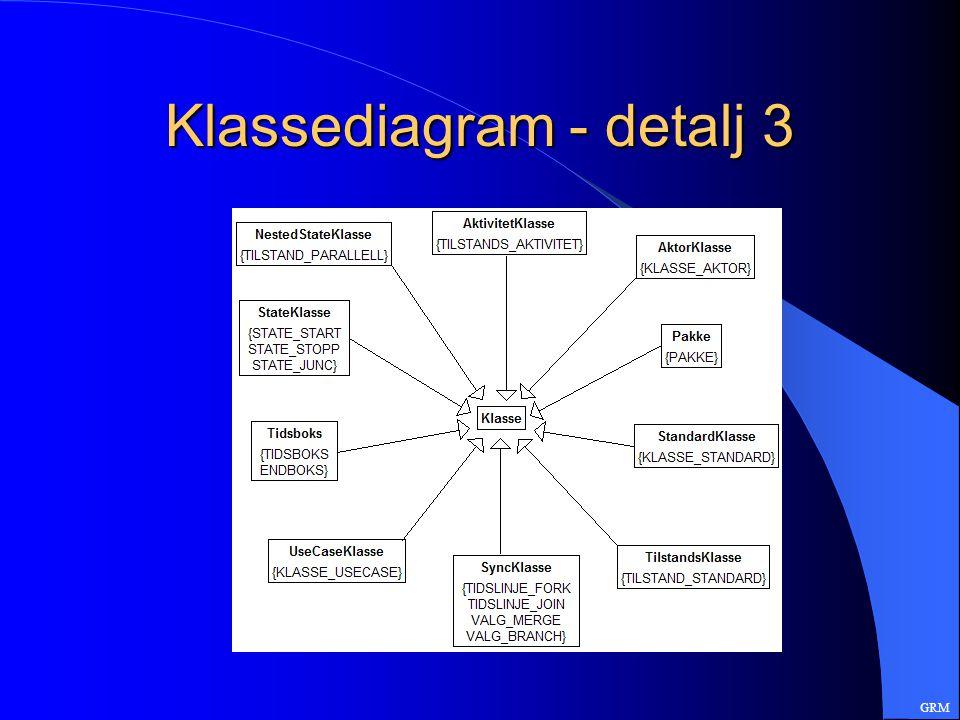 Klassediagram - detalj 3 GRM