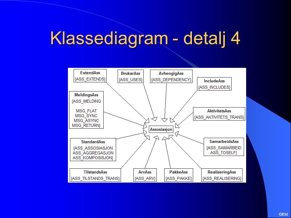 Klassediagram - detalj 4 GRM