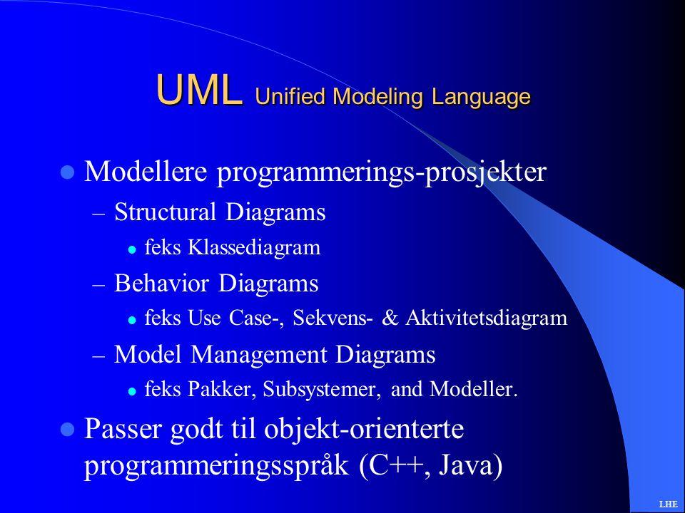 Resultat Brukarvennlig program Tegne, lagre og skrive ut 7 viktigste UML-diagrammene (av 12) LOD055 Systemering SOD166 Prog.tek Hovedprosjekt LHE