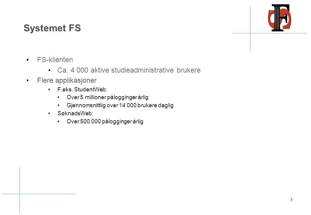Systemet FS FS-klienten Ca. 4 000 aktive studieadministrative brukere Flere applikasjoner F.eks. StudentWeb: Over 5 millioner pålogginger årlig Gjenno