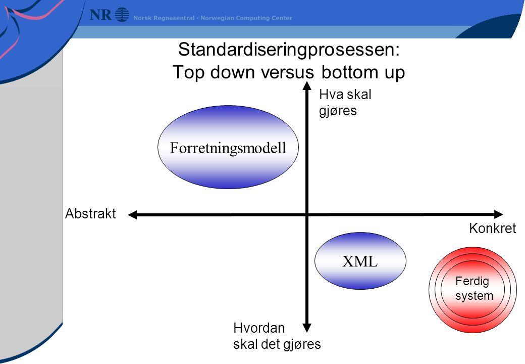 Standardiseringprosessen: Top down versus bottom up Hvordan skal det gjøres Abstrakt Hva skal gjøres Konkret Ferdig system Forretningsmodell XML