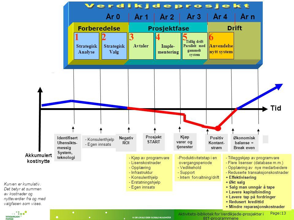 Aktivitets-bibliotek for Verdikjede-prosjekter i BIT-programmene Page:13 Kurven er kumulativ. Det betyr at summen av kostnader og nytteverdier fra og