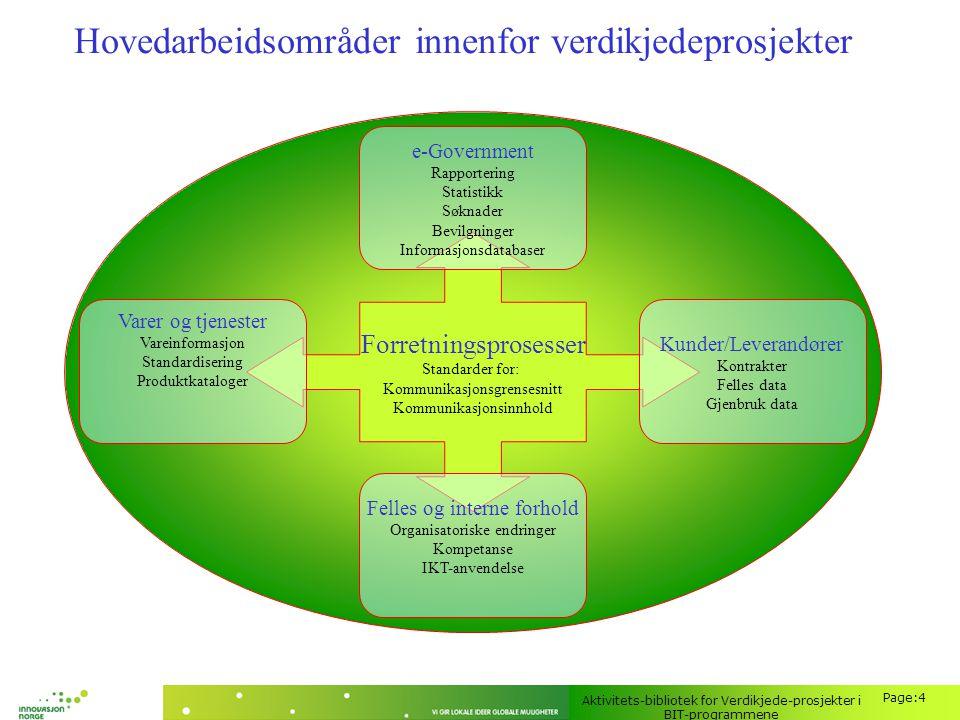Aktivitets-bibliotek for Verdikjede-prosjekter i BIT-programmene Page:4 Hovedarbeidsområder innenfor verdikjedeprosjekter Forretningsprosesser Standar