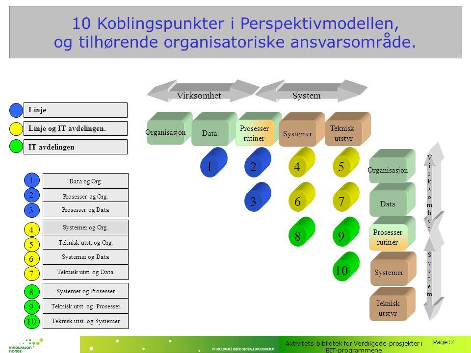 Aktivitets-bibliotek for Verdikjede-prosjekter i BIT-programmene Page:7 10 Koblingspunkter i Perspektivmodellen, og tilhørende organisatoriske ansvars