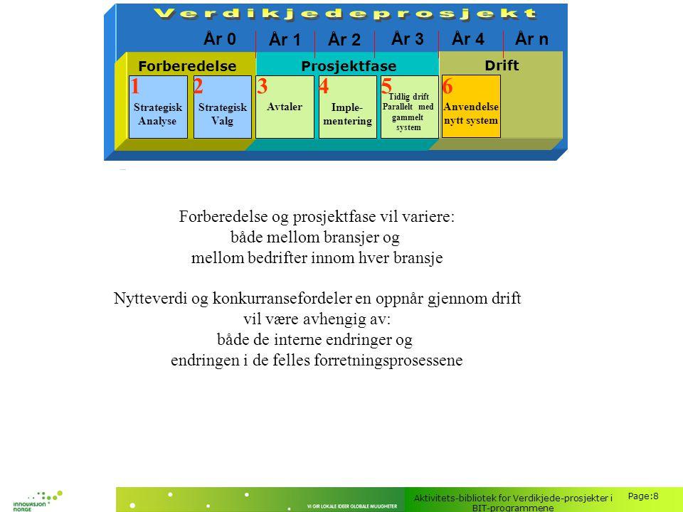 Aktivitets-bibliotek for Verdikjede-prosjekter i BIT-programmene Page:8 Forberedelse og prosjektfase vil variere: både mellom bransjer og mellom bedri