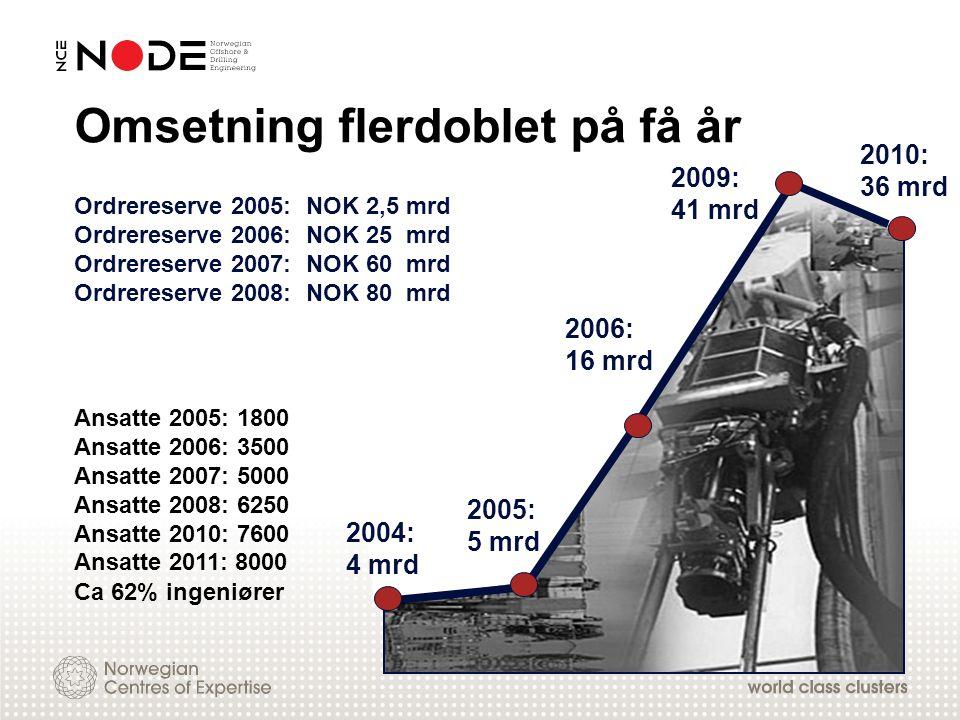 2004: 4 mrd 2005: 5 mrd 2006: 16 mrd Ca 62% ingeniører 2010: 36 mrd 2009: 41 mrd Ansatte 2005: 1800 Ansatte 2006: 3500 Ansatte 2007: 5000 Ansatte 2008